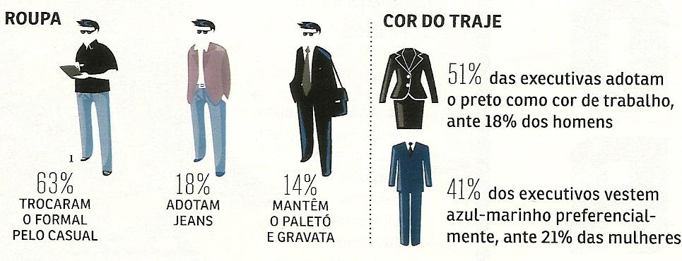 Gráfico: Revista Você S/A - Reprodução